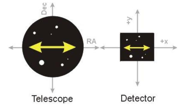 if the detector is not oriented properly, then the maximum magnitude of the  periodic error is not recorded  note that precise orientation is not  crucial